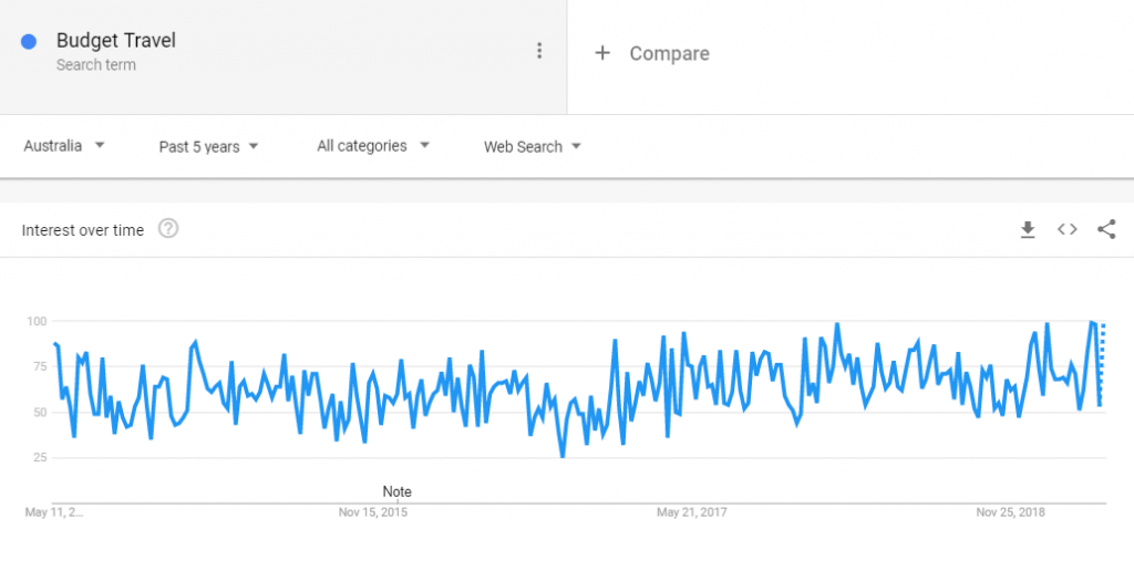 Google Trends Result for Budget Travel to Find A Niche