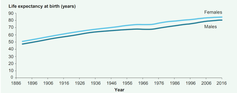 Life-expectancy-at-birth-in-Australia