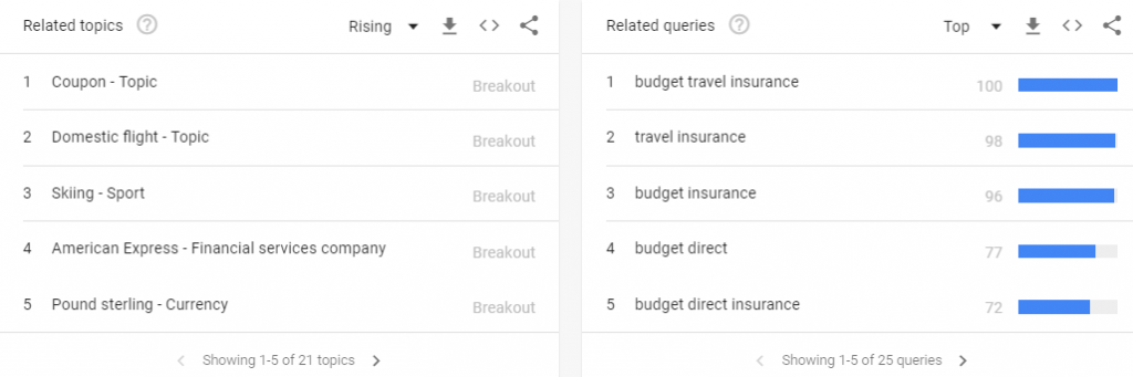 Related Topics And Queries of Budget Travel at Google Trends