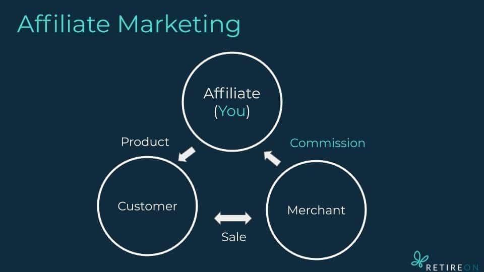 RetireOn Affiliate Marketing Concept For Retirement