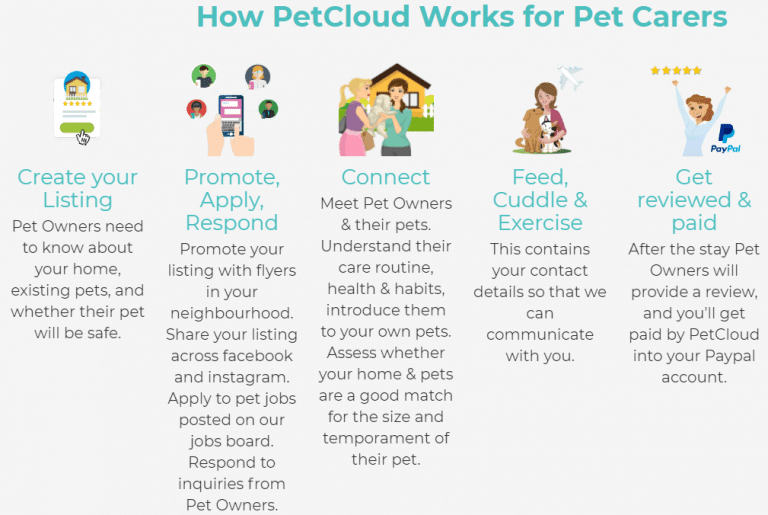 How-Pet-Sitting-Works-PETCLOUD